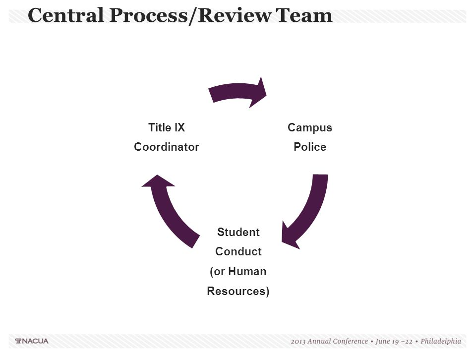 Central Process/Review Team Campus Police Student Conduct (or Human Resource s) Title IX Coordinat or