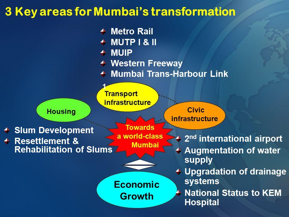 3 Key areas for Mumbai's transformation Transport infrastructure Civic infrastructure Economic Growth Housing Towards a world-class Mumbai Slum Develo
