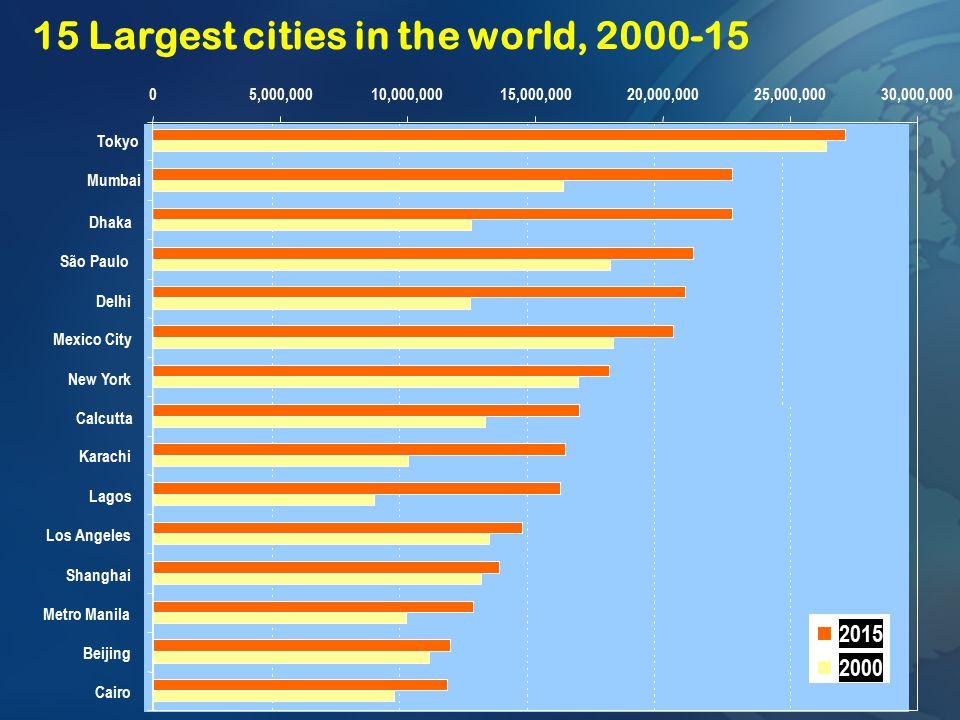 15 Largest cities in the world, 2000-15 Dhaka São Paulo Delhi Mexico City New York Calcutta Karachi Lagos Los Angeles Shanghai Metro Manila Beijing Ca