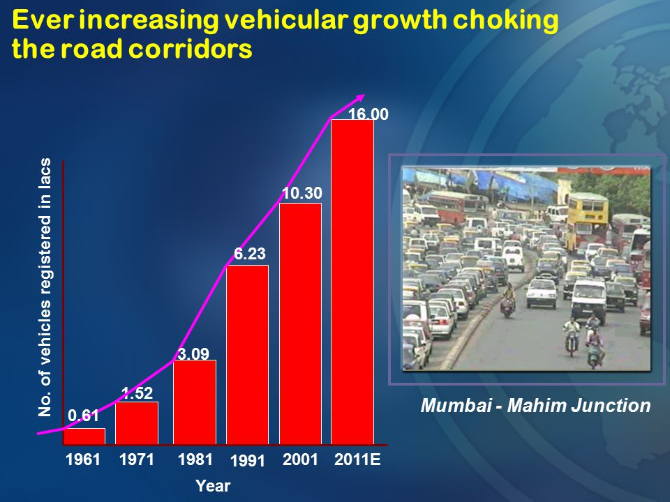 No. of vehicles registered in lacs 1981 1991 2001 Mumbai - Mahim Junction Year 1.52 19711961 0.61 Ever increasing vehicular growth choking the road co