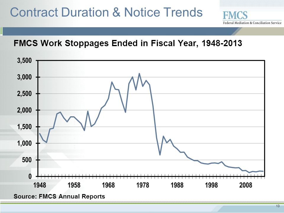 13 Contract Duration & Notice Trends Source: FMCS Annual Reports FMCS Work Stoppages Ended in Fiscal Year, 1948-2013
