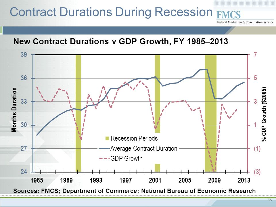 15 Contract Durations During Recession New Contract Durations v GDP Growth, FY 1985–2013 Sources: FMCS; Department of Commerce; National Bureau of Economic Research