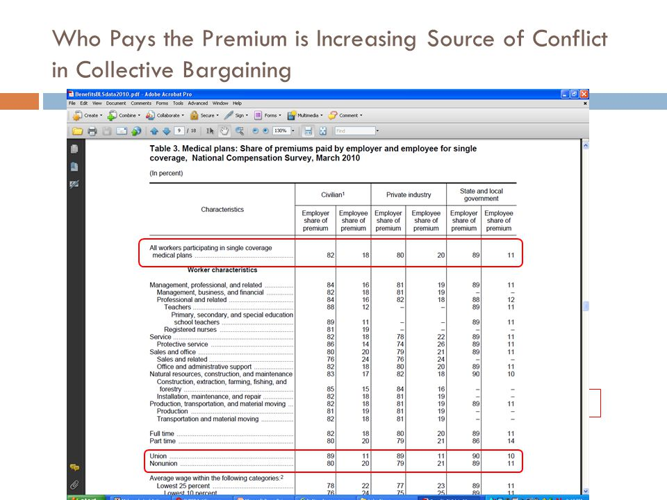 Who Pays the Premium is Increasing Source of Conflict in Collective Bargaining
