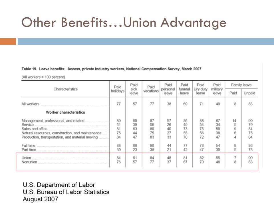 Other Benefits…Union Advantage