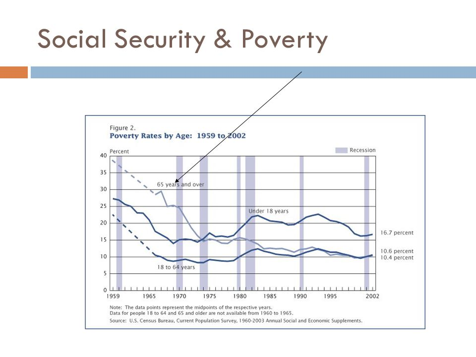 Social Security & Poverty