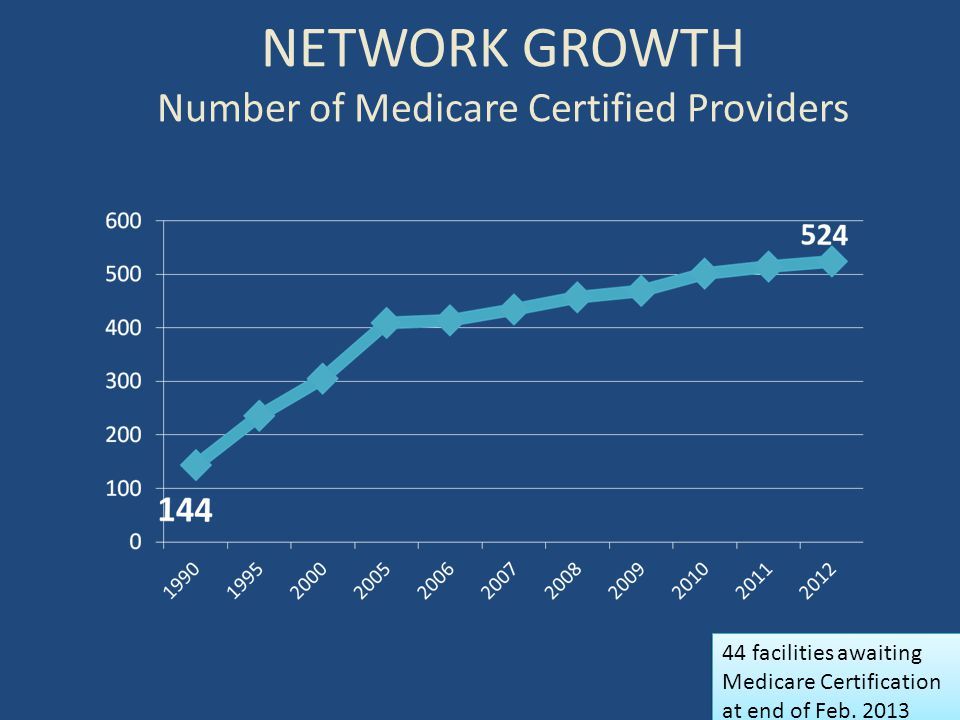 NETWORK GROWTH Number of Medicare Certified Providers 44 facilities awaiting Medicare Certification at end of Feb. 2013