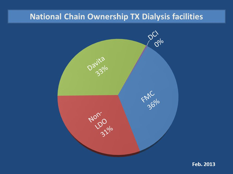 National Chain Ownership TX Dialysis facilities Feb. 2013
