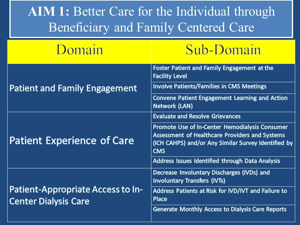 AIM 1: Better Care for the Individual through Beneficiary and Family Centered Care