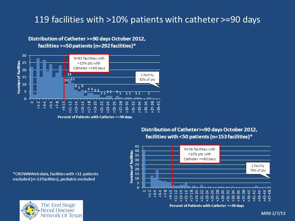 119 facilities with >10% patients with catheter >=90 days *CROWNWeb data, facilities with <11 patients excluded (n=13 facilities), pediatric excluded MRB 2/7/13