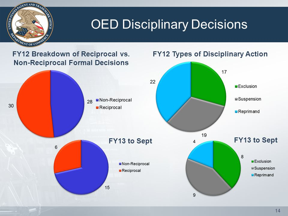 OED Disciplinary Decisions 14 FY12 Breakdown of Reciprocal vs.