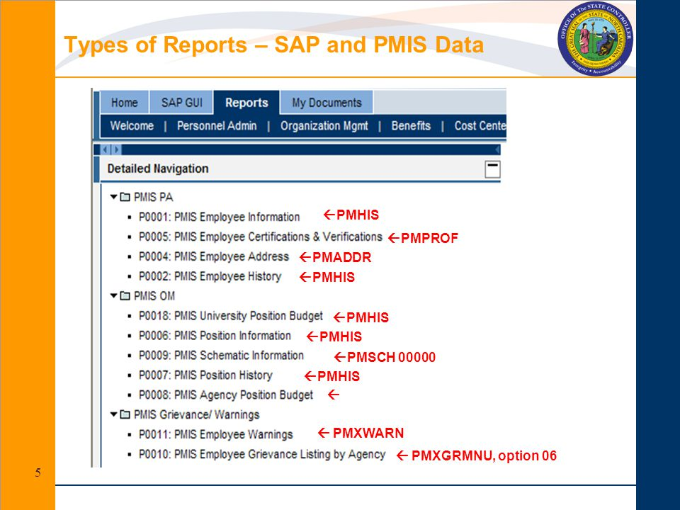 Types of Reports – SAP and PMIS Data 5  PMSCH 00000  PMHIS   PMXWARN  PMXGRMNU, option 06  PMHIS  PMADDR  PMPROF  PMHIS