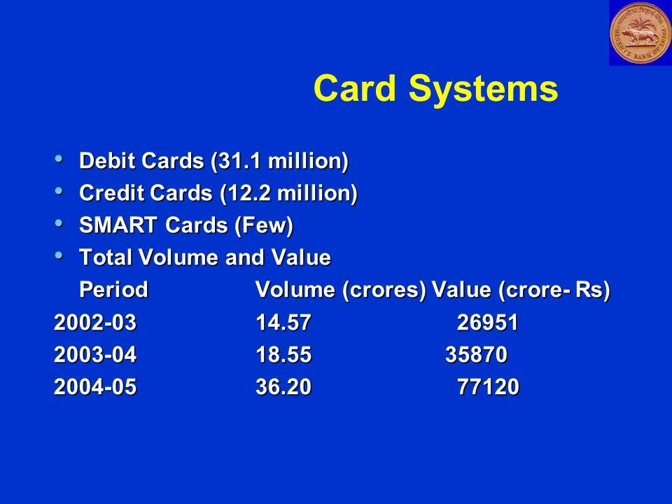 Card Systems Debit Cards (31.1 million) Debit Cards (31.1 million) Credit Cards (12.2 million) Credit Cards (12.2 million) SMART Cards (Few) SMART Cards (Few) Total Volume and Value Total Volume and Value PeriodVolume (crores) Value (crore- Rs) 2002-03 14.5726951 2003-0418.55 35870 2004-0536.2077120