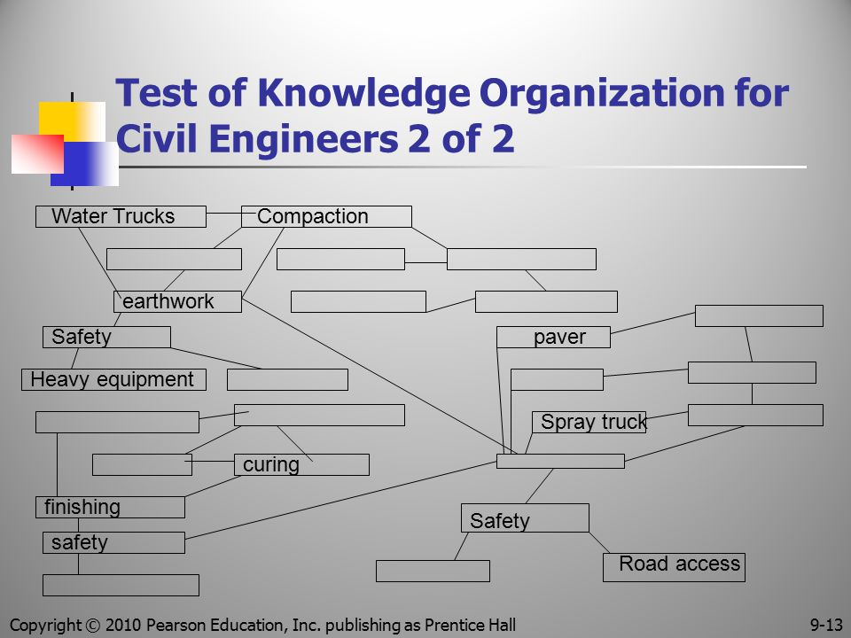 Test of Knowledge Organization for Civil Engineers 2 of 2 Water TrucksCompaction earthwork Safety Heavy equipment curing finishing safety paver Spray
