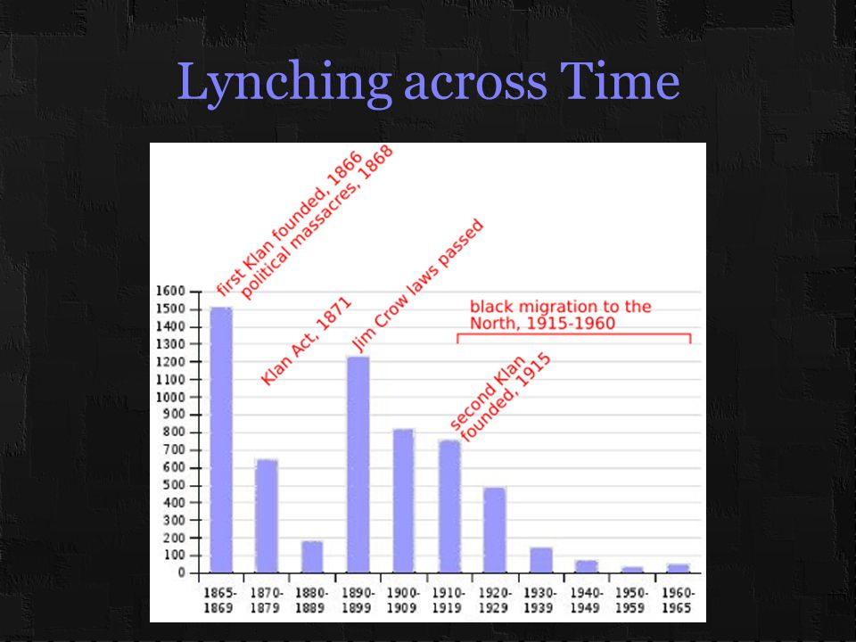 Lynching across Time