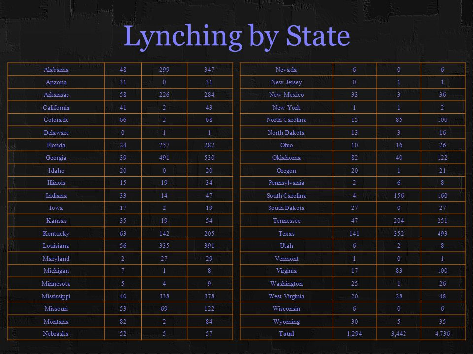 Lynching by State Alabama48299347 Arizona310 Arkansas58226284 California41243 Colorado66268 Delaware011 Florida24257282 Georgia39491530 Idaho200 Illinois151934 Indiana331447 Iowa17219 Kansas351954 Kentucky63142205 Louisiana56335391 Maryland22729 Michigan718 Minnesota549 Mississippi40538578 Missouri5369122 Montana82284 Nebraska52557 Nevada606 New Jersey011 New Mexico33336 New York112 North Carolina1585100 North Dakota13316 Ohio101626 Oklahoma8240122 Oregon20121 Pennsylvania268 South Carolina4156160 South Dakota270 Tennessee47204251 Texas141352493 Utah628 Vermont101 Virginia1783100 Washington25126 West Virginia202848 Wisconsin606 Wyoming30535 Total1,2943,4424,736