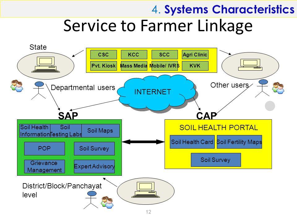 Service to Farmer Linkage 12 Departmental users Other users INTERNET POPSoil Survey Soil Testing Labs Soil Health CardSoil Fertility Maps Soil Survey