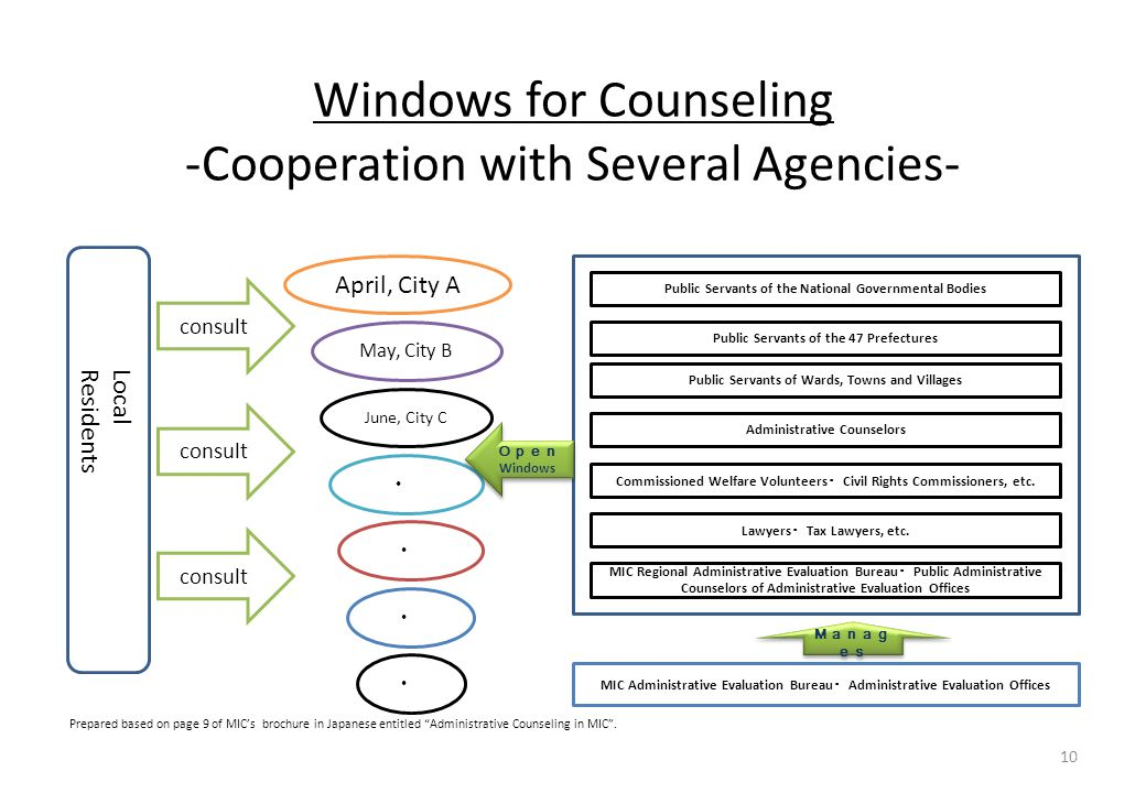 Windows for Counseling -Cooperation with Several Agencies- Prepared based on page 9 of MIC's brochure in Japanese entitled Administrative Counseling in MIC .