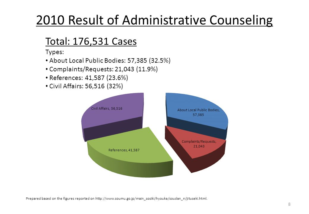 2010 Result of Administrative Counseling 8 Total: 176,531 Cases Types: About Local Public Bodies: 57,385 (32.5%) Complaints/Requests: 21,043 (11.9%) References: 41,587 (23.6%) Civil Affairs: 56,516 (32%) Prepared based on the figures reported on http://www.soumu.go.jp/main_sosiki/hyouka/soudan_n/jituseki.html.