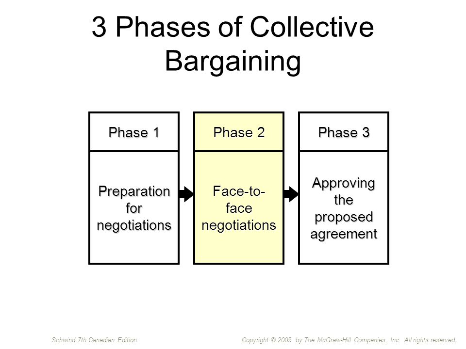 Copyright © 2005 by The McGraw-Hill Companies, Inc. All rights reserved.Schwind 7th Canadian Edition 3 Phases of Collective Bargaining Phase 1 Prepara