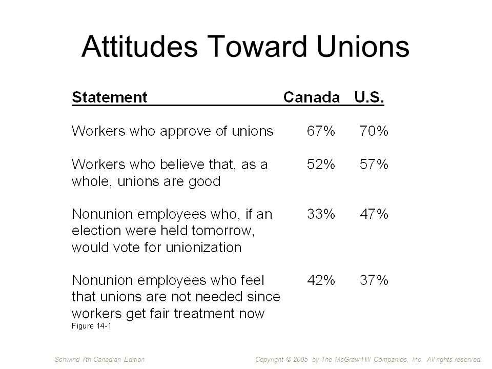 Copyright © 2005 by The McGraw-Hill Companies, Inc. All rights reserved.Schwind 7th Canadian Edition Attitudes Toward Unions