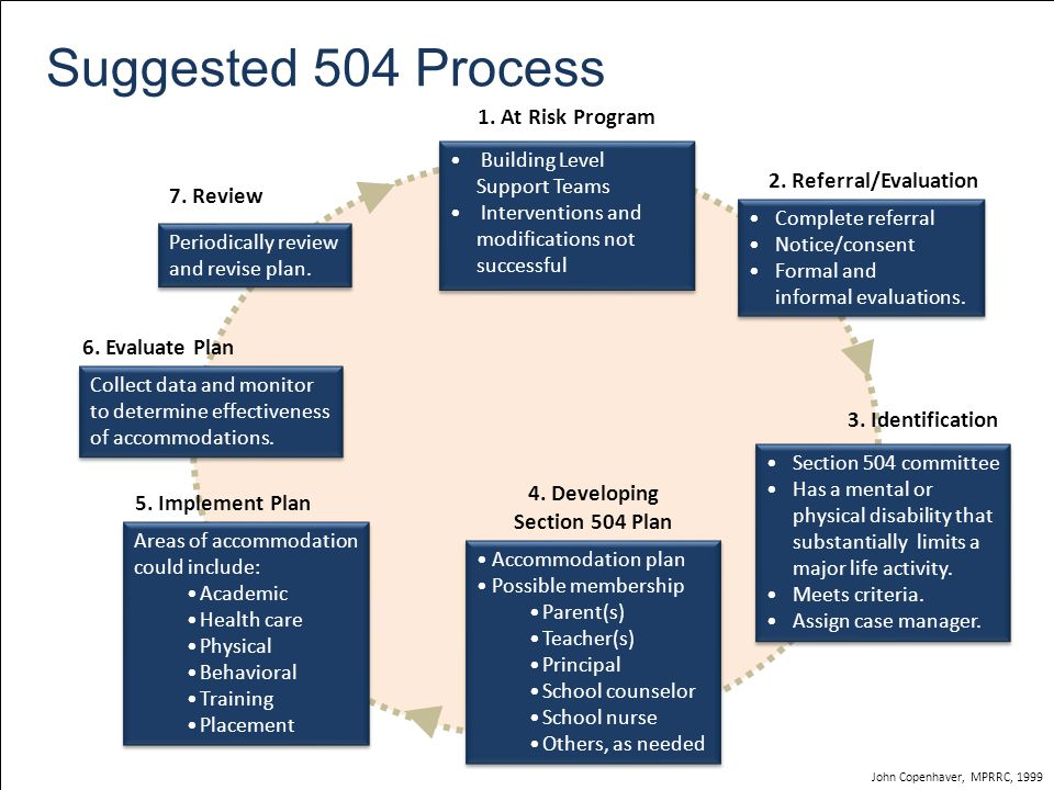 Suggested 504 Process Building Level Support Teams Interventions and modifications not successful Building Level Support Teams Interventions and modifications not successful Complete referral Notice/consent Formal and informal evaluations.