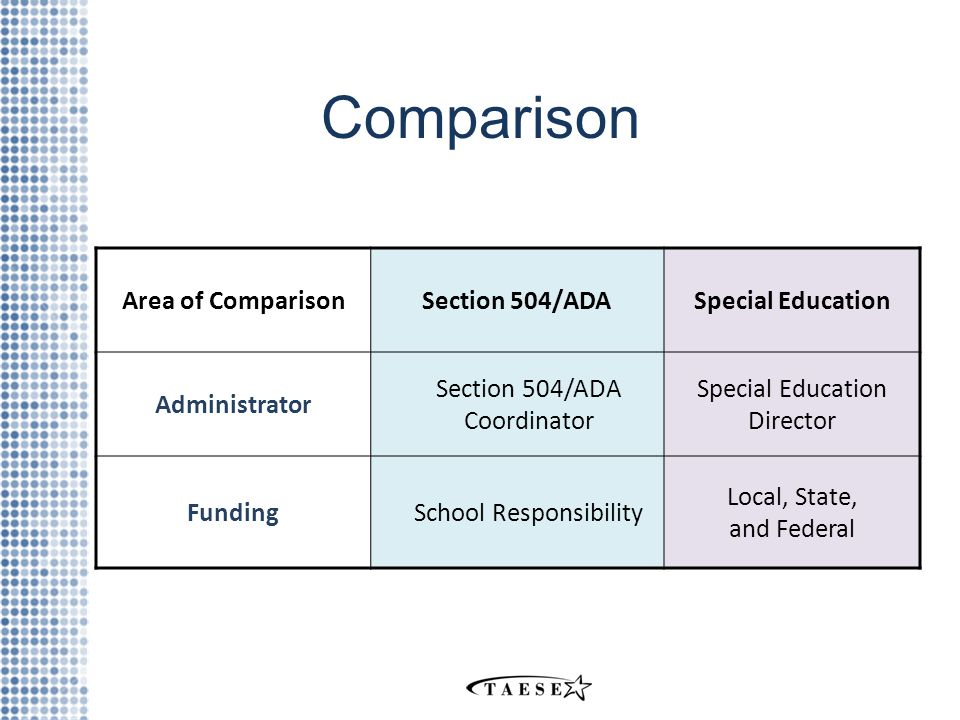Comparison Area of ComparisonSection 504/ADASpecial Education Administrator Section 504/ADA Coordinator Special Education Director FundingSchool Responsibility Local, State, and Federal