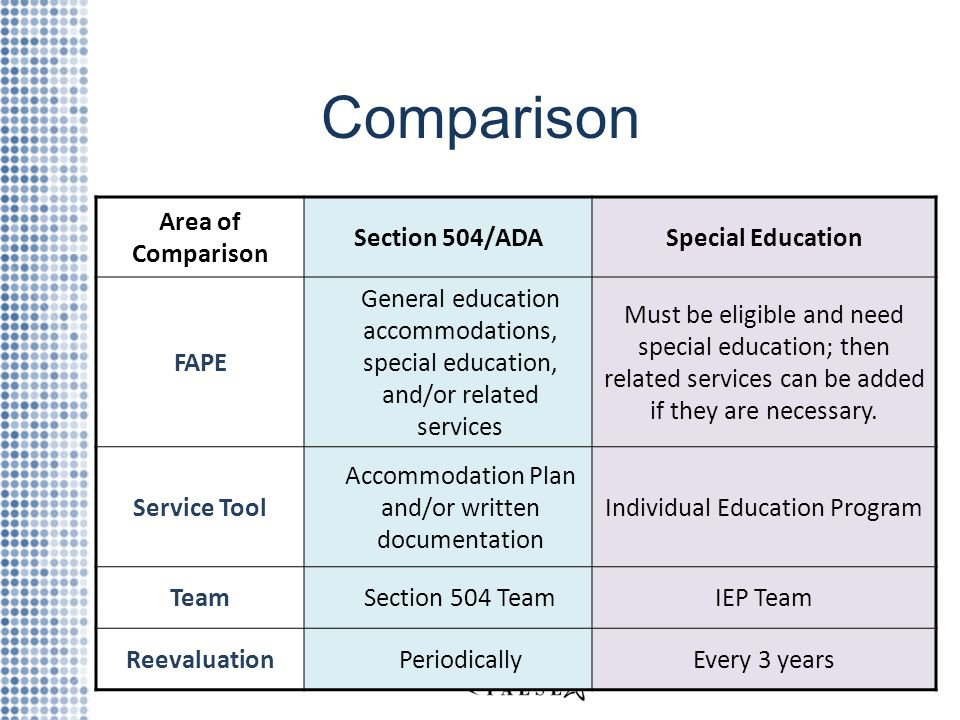 Comparison Area of Comparison Section 504/ADASpecial Education FAPE General education accommodations, special education, and/or related services Must be eligible and need special education; then related services can be added if they are necessary.