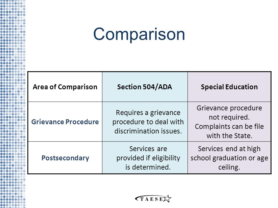Comparison Area of ComparisonSection 504/ADASpecial Education Grievance Procedure Requires a grievance procedure to deal with discrimination issues.