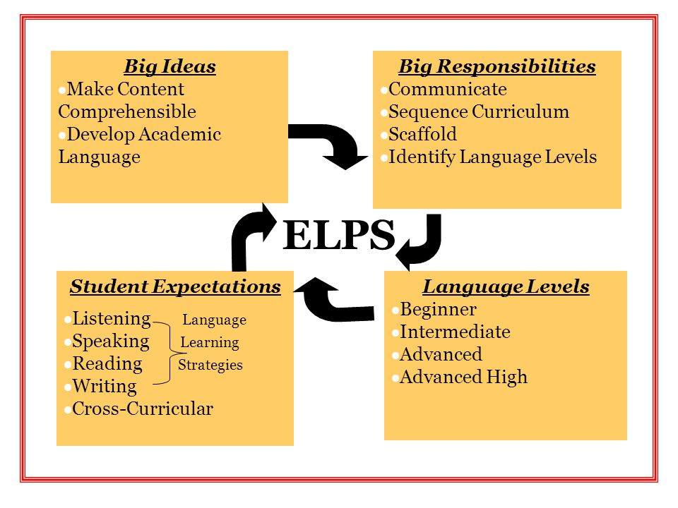 Big Ideas  Make Content Comprehensible  Develop Academic Language Big Responsibilities  Communicate  Sequence Curriculum  Scaffold  Identify Lan