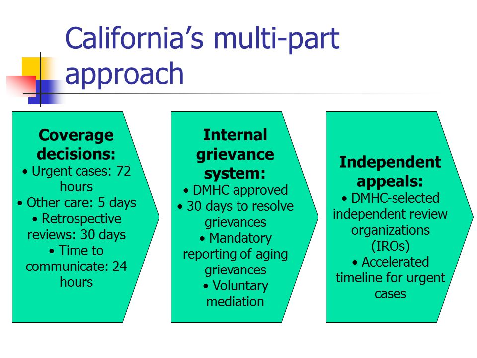 California's multi-part approach Coverage decisions: Urgent cases: 72 hours Other care: 5 days Retrospective reviews: 30 days Time to communicate: 24 hours Internal grievance system: DMHC approved 30 days to resolve grievances Mandatory reporting of aging grievances Voluntary mediation Independent appeals: DMHC-selected independent review organizations (IROs) Accelerated timeline for urgent cases