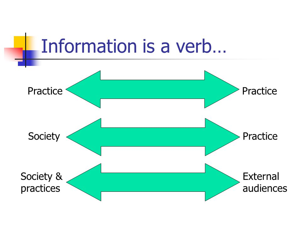 Information is a verb… Practice SocietyPractice Society & practices External audiences