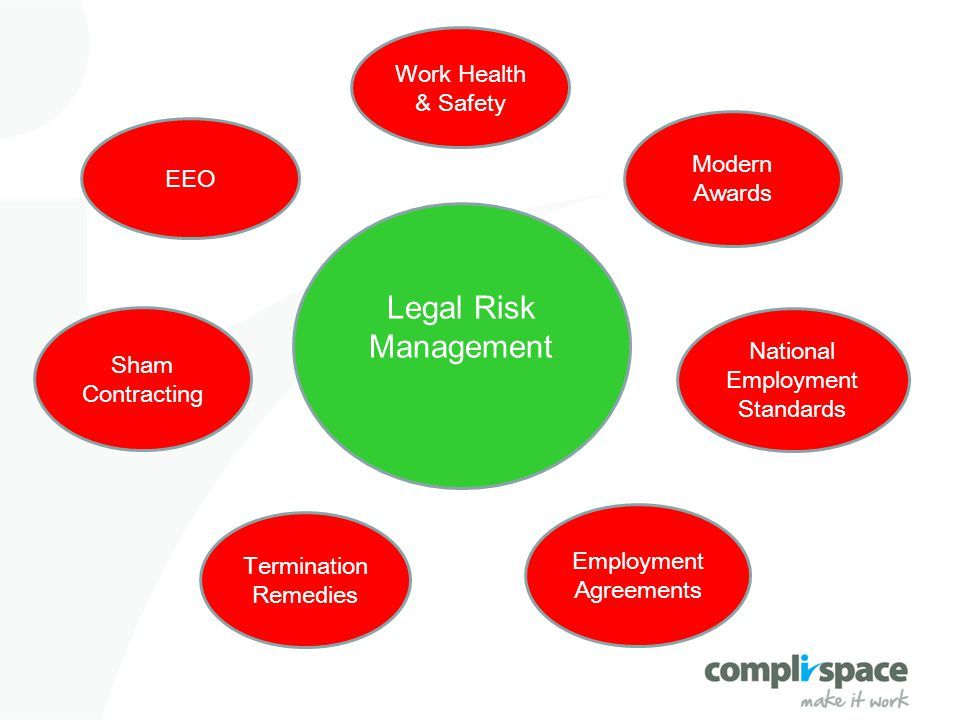 Legal Risk Management Termination Remedies Modern Awards Sham Contracting EEO Work Health & Safety Employment Agreements National Employment Standards