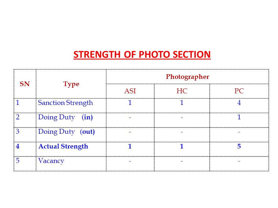 SNType Photographer ASIHCPC 1Sanction Strength114 2Doing Duty ( in) --1 3Doing Duty ( out) --- 4Actual Strength115 5Vacancy--- STRENGTH OF PHOTO SECTION