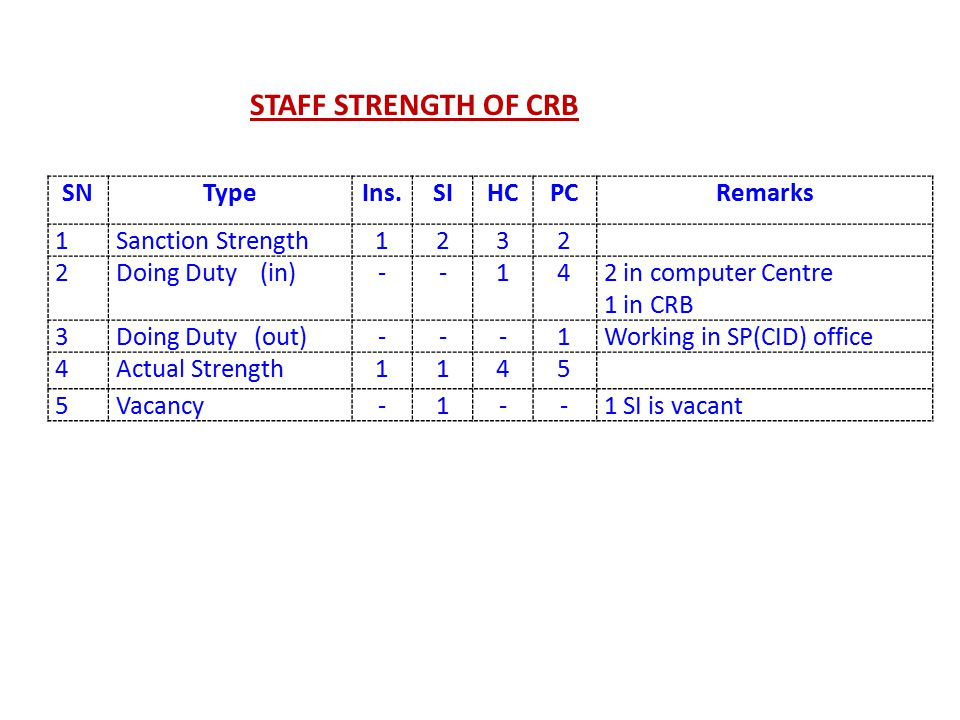 SNTypeIns.SIHCPCRemarks 1Sanction Strength1232 2Doing Duty (in)--142 in computer Centre 1 in CRB 3Doing Duty (out)---1Working in SP(CID) office 4Actual Strength1145 5Vacancy-1--1 SI is vacant STAFF STRENGTH OF CRB