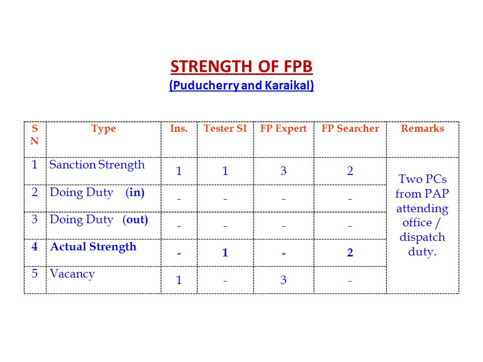 STRENGTH OF FPB (Puducherry and Karaikal) SNSN TypeIns.Tester SIFP ExpertFP SearcherRemarks 1Sanction Strength 1132 Two PCs from PAP attending office