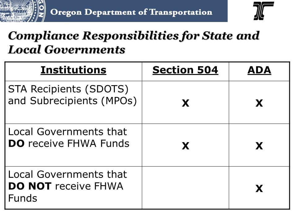 Compliance Responsibilities for State and Local Governments InstitutionsSection 504ADA STA Recipients (SDOTS) and Subrecipients (MPOs) XX Local Governments that DO receive FHWA Funds XX Local Governments that DO NOT receive FHWA Funds X