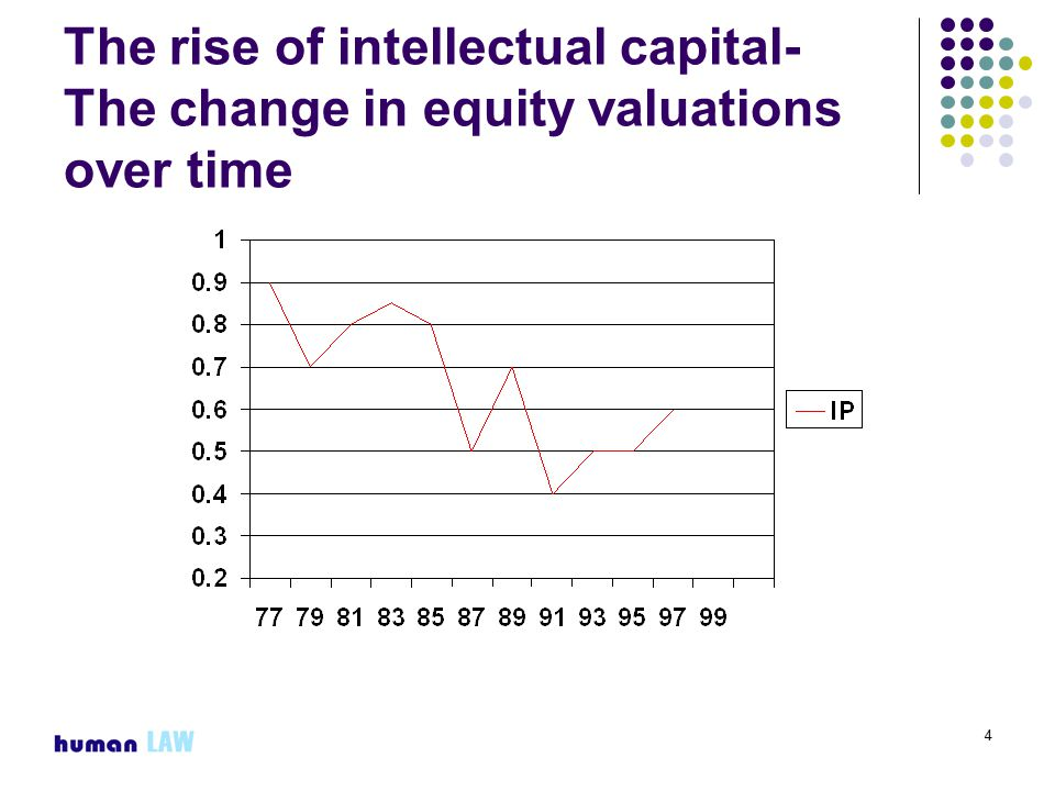 4 The rise of intellectual capital- The change in equity valuations over time
