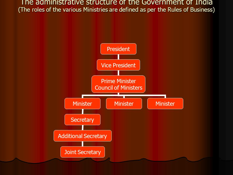 The administrative structure of the Government of India (The roles of the various Ministries are defined as per the Rules of Business) President Vice