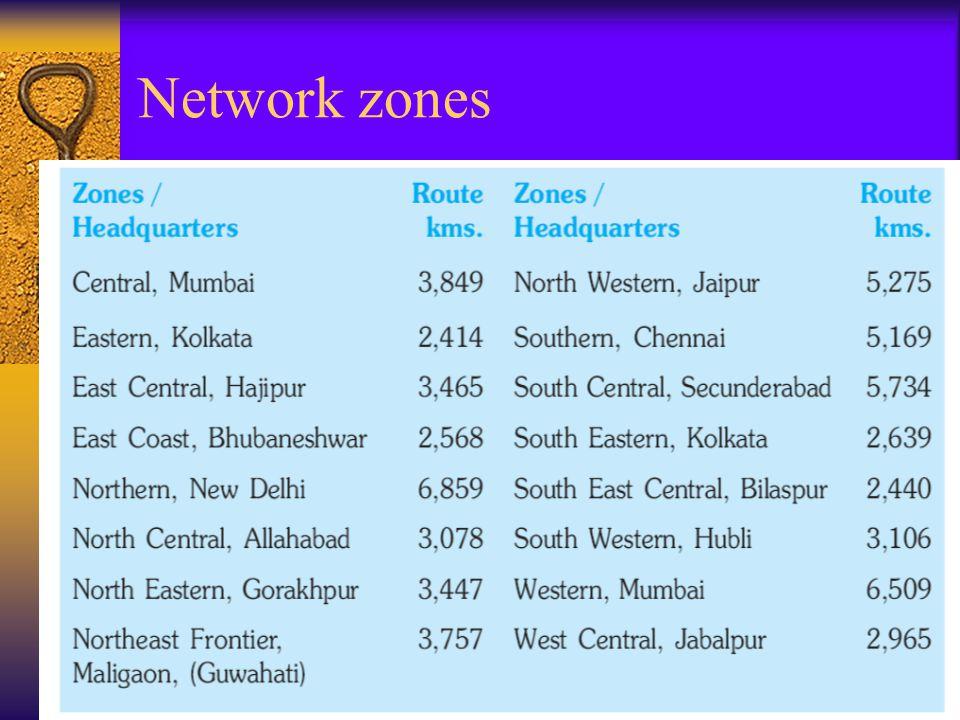 Network zones