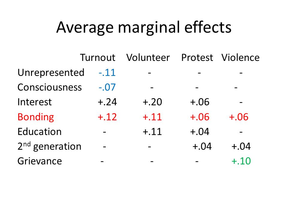Average marginal effects Turnout Volunteer Protest Violence Unrepresented -.11 - - - Consciousness -.07 - - - Interest +.24 +.20+.06 - Bonding +.12 +.11+.06 +.06 Education - +.11+.04 - 2 nd generation - - +.04 +.04 Grievance - - - +.10