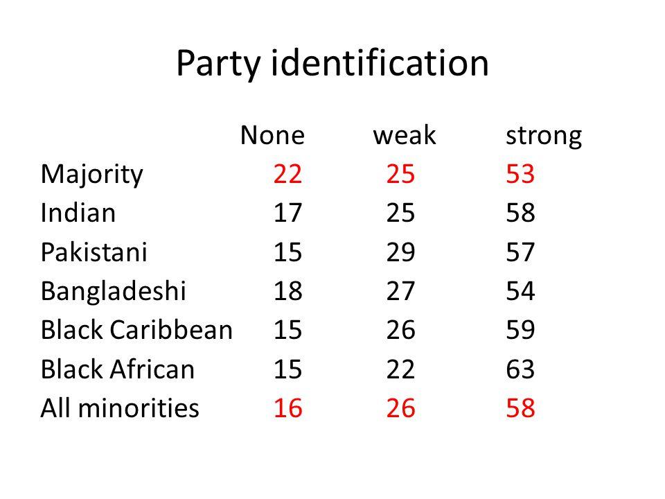 Party identification Noneweakstrong Majority 22 2553 Indian 17 2558 Pakistani 15 2957 Bangladeshi 18 2754 Black Caribbean 15 2659 Black African 15 226