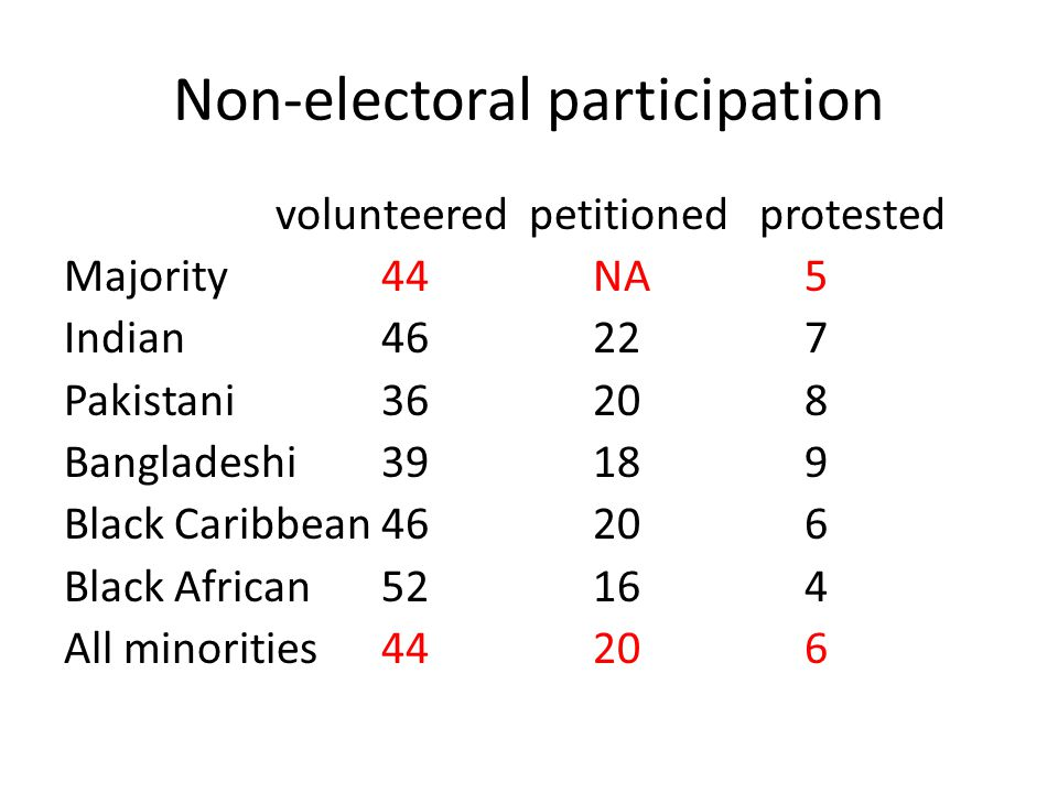 Non-electoral participation volunteered petitioned protested Majority44NA5 Indian46227 Pakistani36208 Bangladeshi39189 Black Caribbean46206 Black African52164 All minorities44206