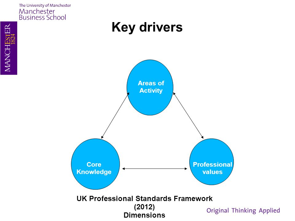 Key drivers Areas of Activity Core Knowledge Professional values UK Professional Standards Framework (2012) Dimensions