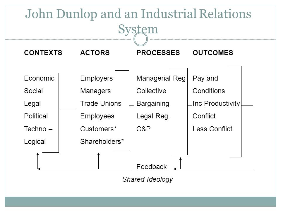 John Dunlop and an Industrial Relations System CONTEXTSACTORSPROCESSESOUTCOMES EconomicEmployersManagerial RegPay and SocialManagersCollectiveConditions LegalTrade UnionsBargainingInc Productivity PoliticalEmployeesLegal Reg.Conflict Techno –Customers*C&PLess Conflict LogicalShareholders* Feedback Shared Ideology