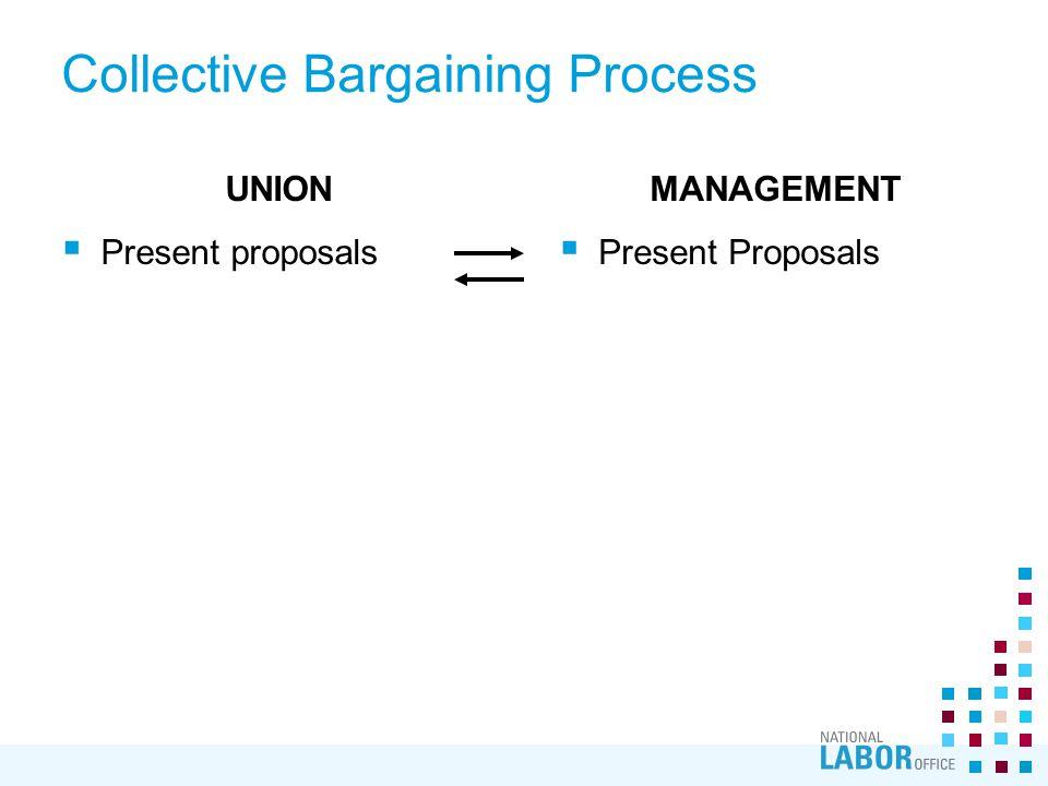 Collective Bargaining Process UNION  Present proposals MANAGEMENT  Present Proposals