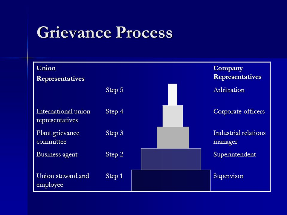 Grievance Process UnionRepresentatives Company Representatives Step 5 Arbitration International union representatives Step 4 Corporate officers Plant grievance committee Step 3 Industrial relations manager Business agent Step 2 Superintendent Union steward and employee Step 1 Supervisor