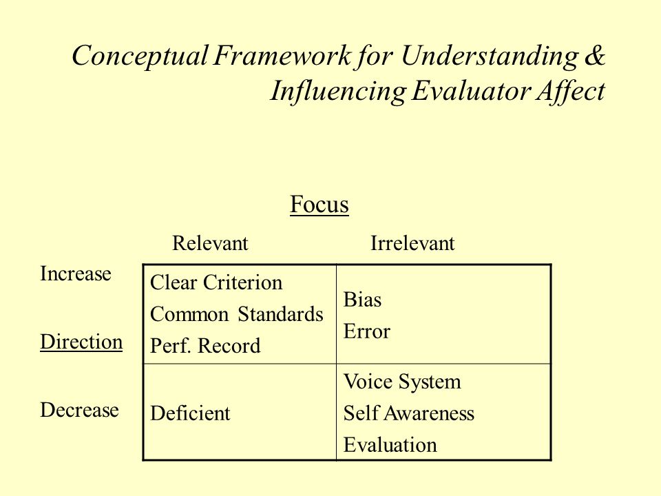 Conceptual Framework for Understanding & Influencing Evaluator Affect Focus RelevantIrrelevant Increase Direction Decrease Clear Criterion Common Standards Perf.