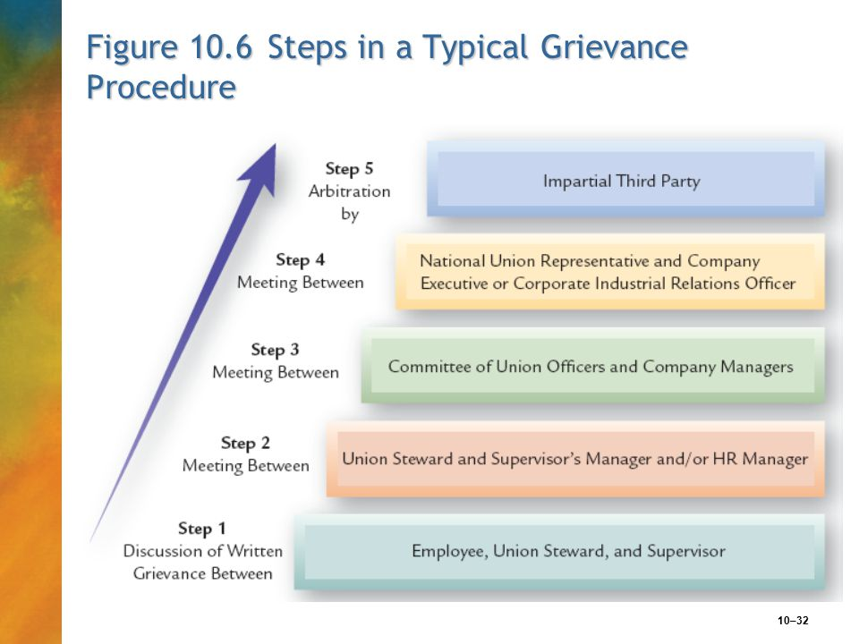 10–32 Figure 10.6 Steps in a Typical Grievance Procedure