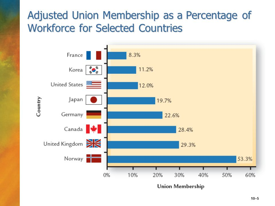 10–5 Adjusted Union Membership as a Percentage of Workforce for Selected Countries
