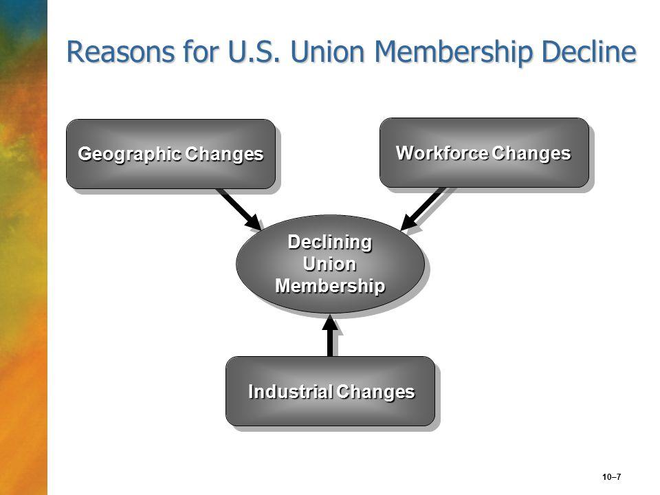 10–8 FIGURE 10.2 Union Membership by Industry